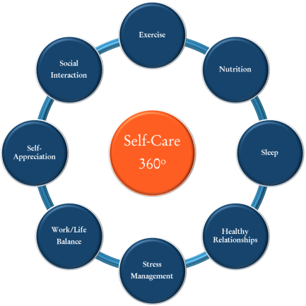 Image of self-care 360! chart